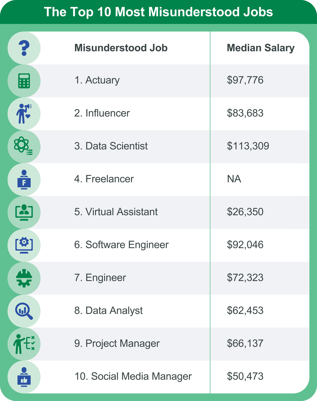 most misunderstood jobs
