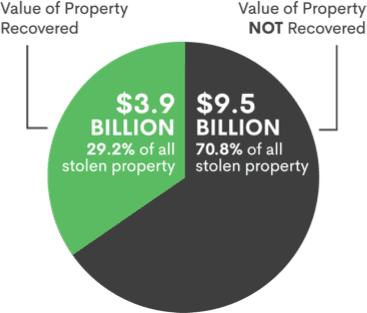 Value of Property Recovered $3.9 Billion (29.2% of all stolen property) compared to Value of Property NOT Recovered $9.5 Billion (70.8% of all stolen property)