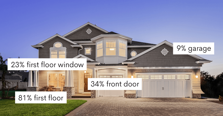 most common entry points during a burglary