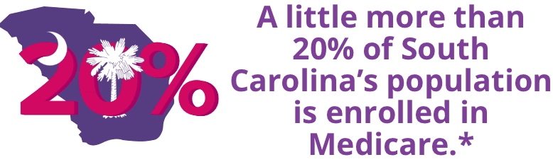 A little more than 20% of South Carolina's population is enrolled in Medicare.*
