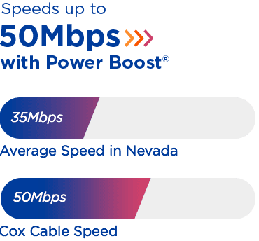Powerboost Speeds