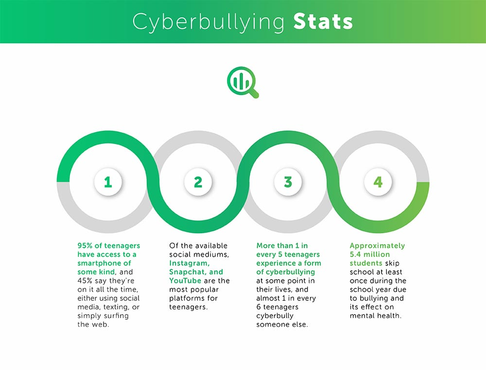 cyber bullying statistics table