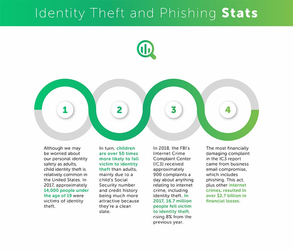 Table for Identity Theft and Phishing stats
