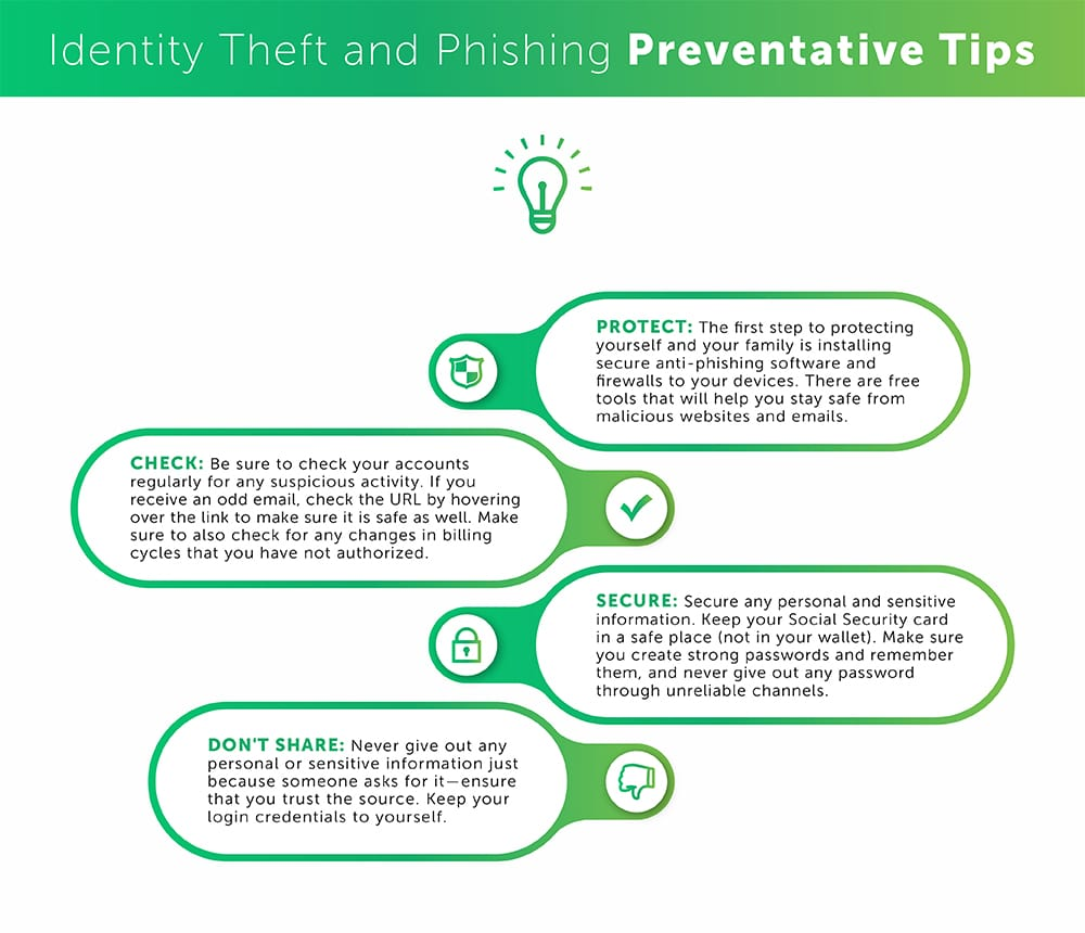 Table for Identity Theft prevention tips