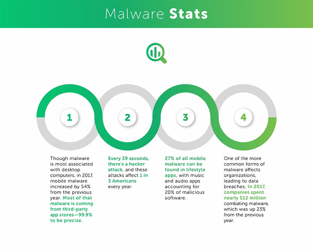 Table for Malware stats