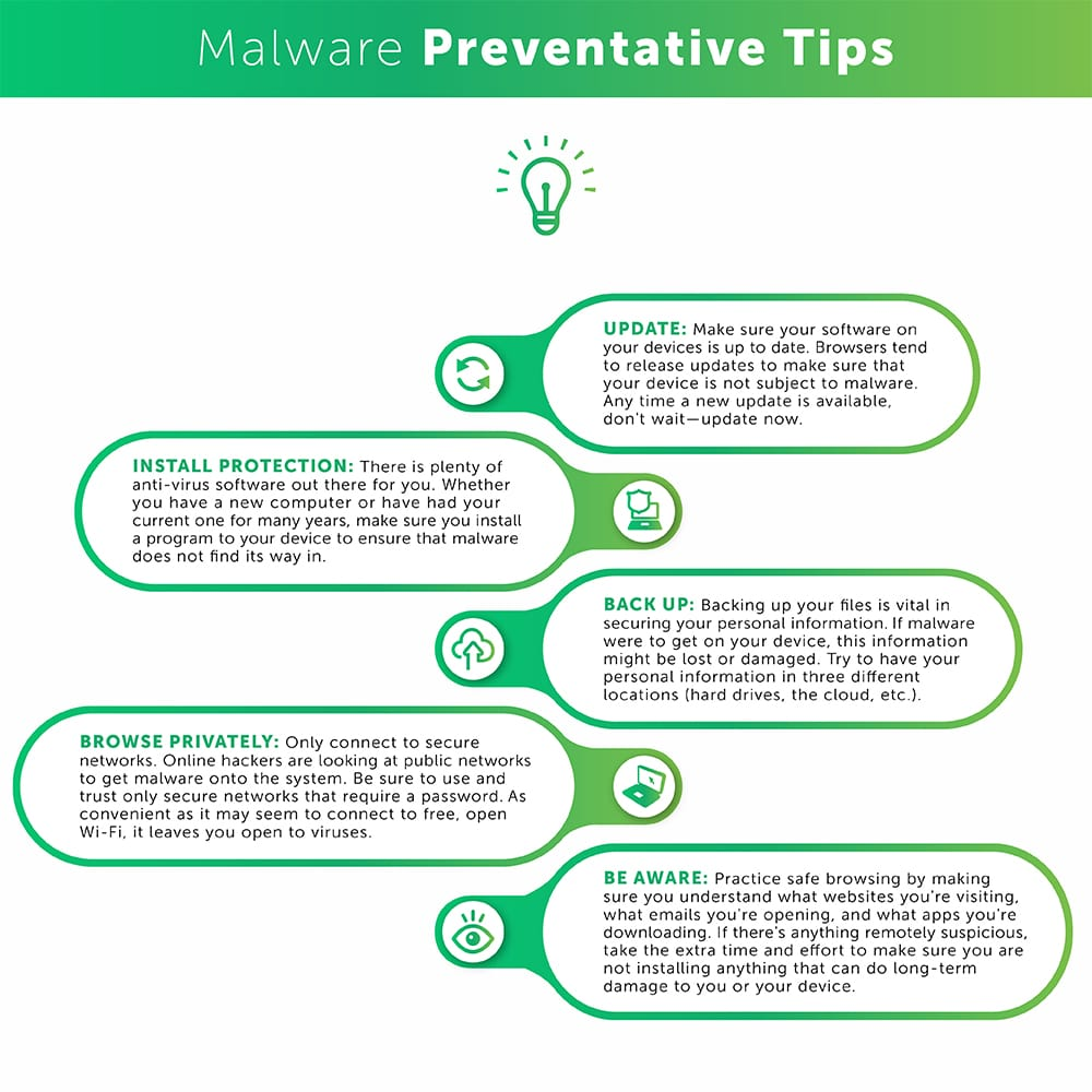 Table for Malware Preventative Tips