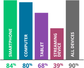 Bar chart: Smartphone: 84%; Computer: 80%; Tablet: 68%; Streaming Device: 39%; All Devices: 90%