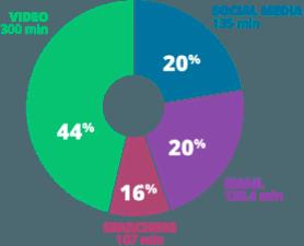Pie Chart: Video: 300 min; Social Media: 135 min; Email: 136.4 min; Searching: 107 min;