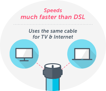 Cable Internet Providers By Zip Code Highspeedinternet Com