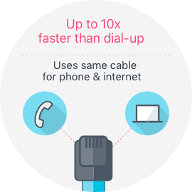 Up to 10x faster than dial-up; Uses same cable for phone and internet