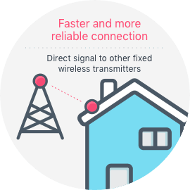Fixed Wireless Internet Providers by Zip Code