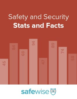 cute home protection ideas. Safety and Home Security Statistics Facts 10 Apps Help Protect Your While You re Away  SafeWise