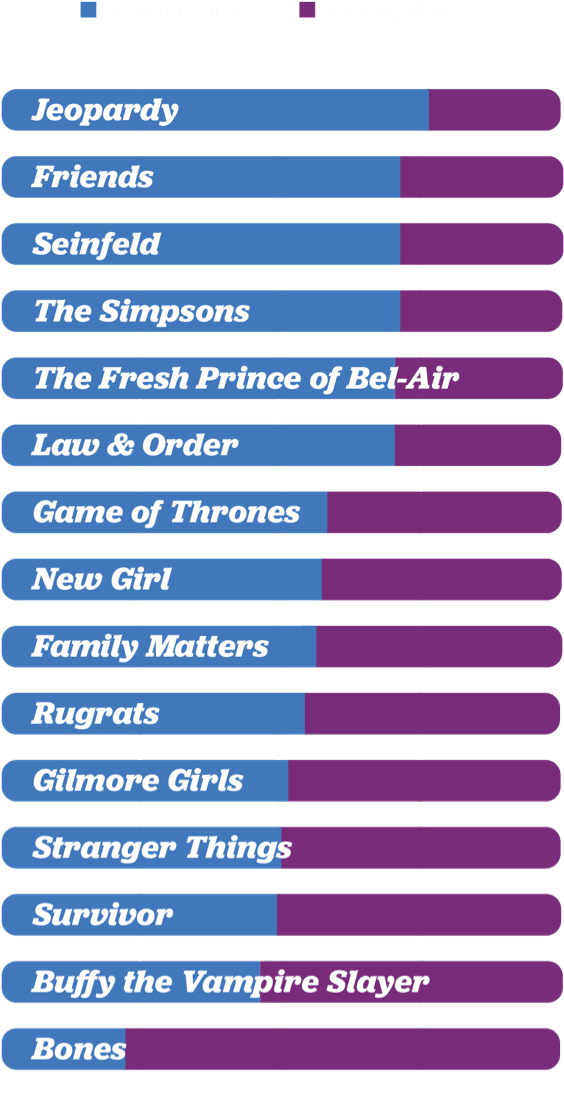 theme songs chart