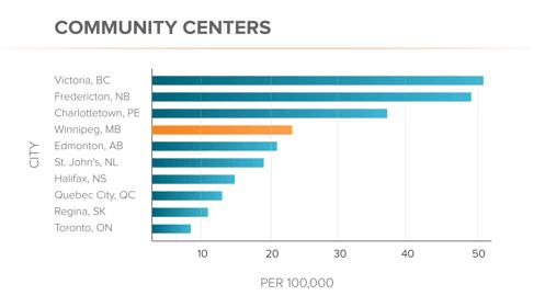 Community Centers Graph