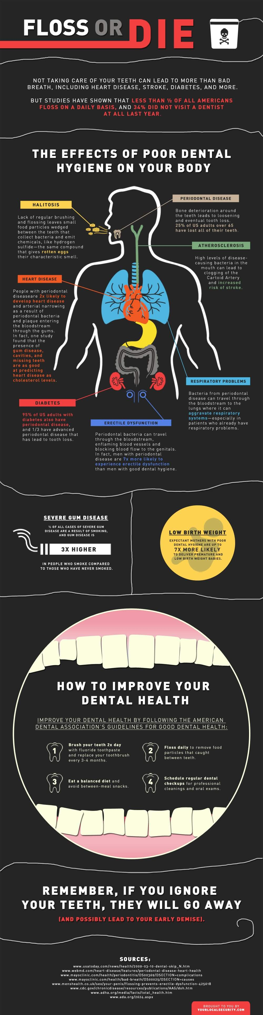 Floss or Die Infographic