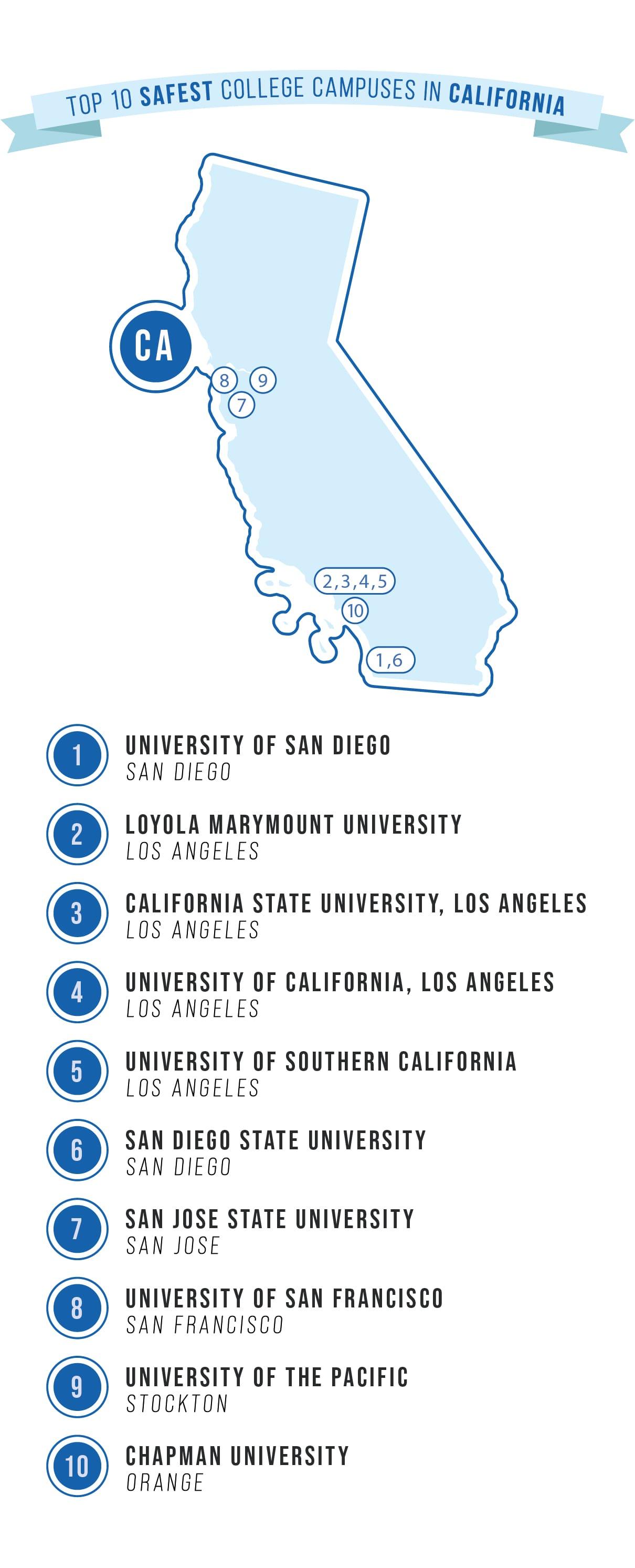 safest college campuses in CA