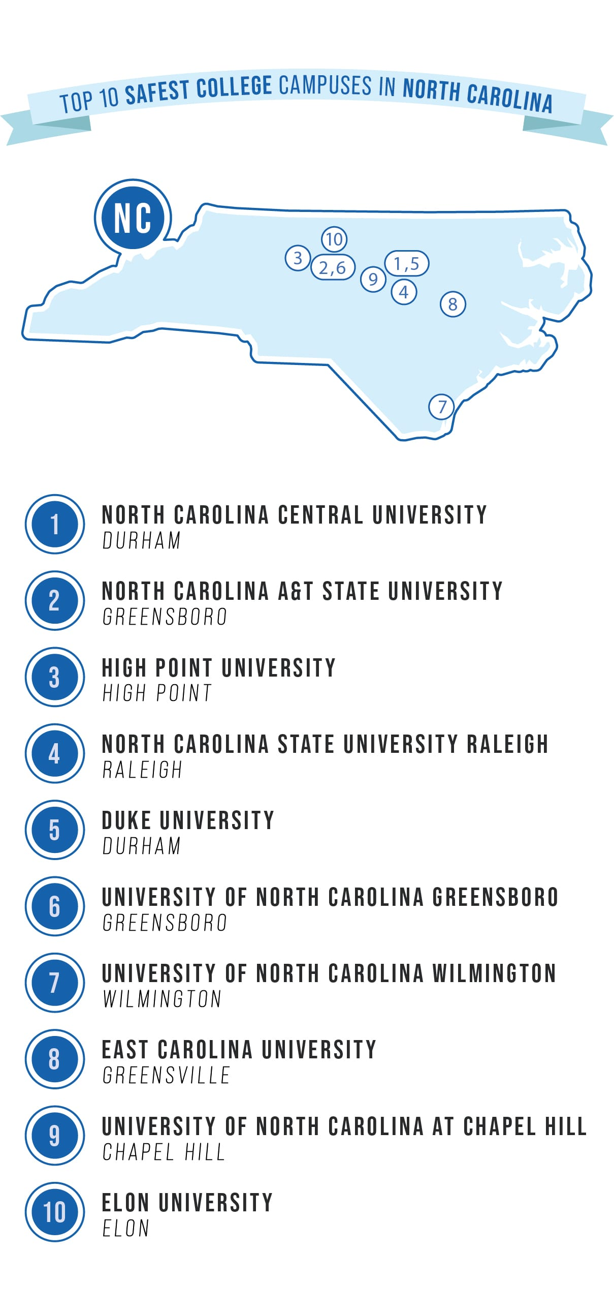safest college campuses in NC