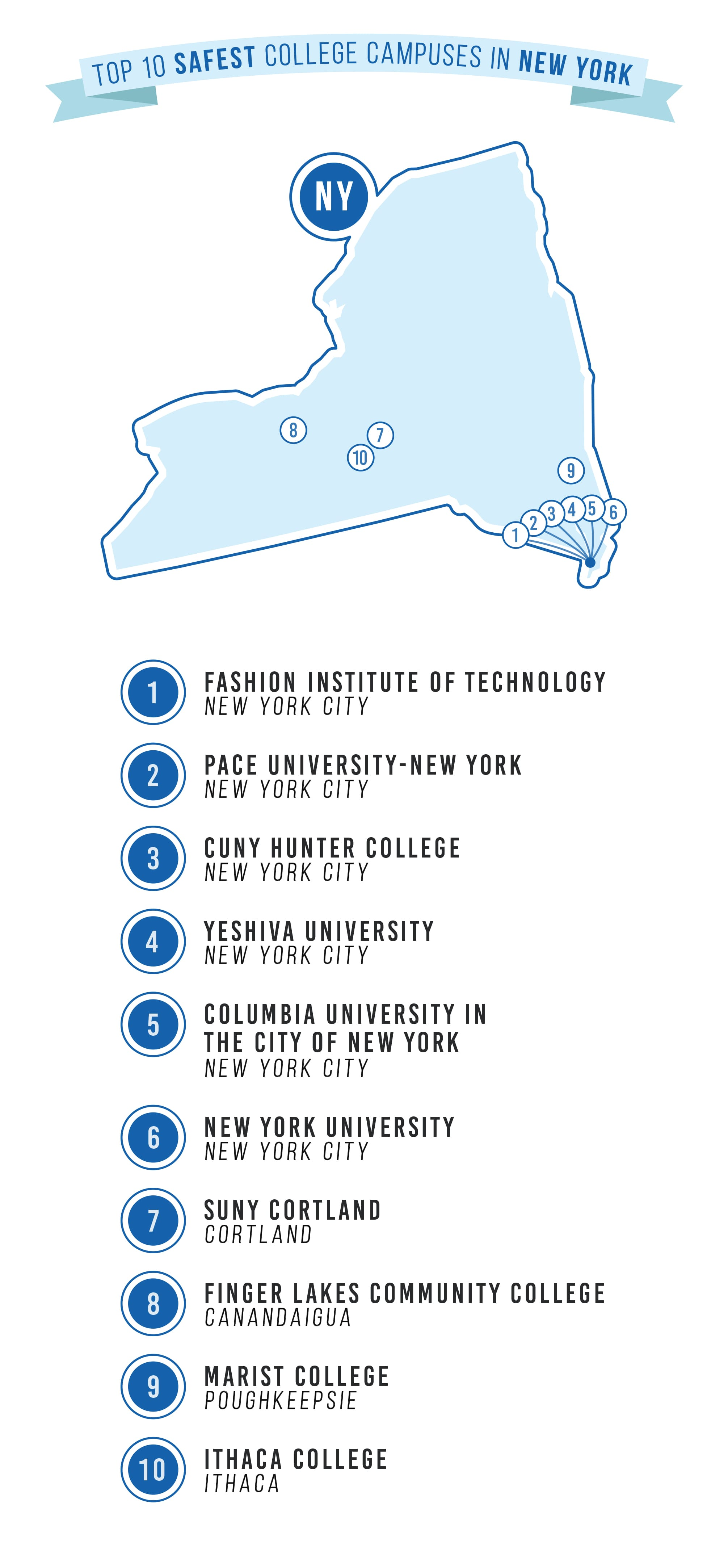 safest college campuses in NY