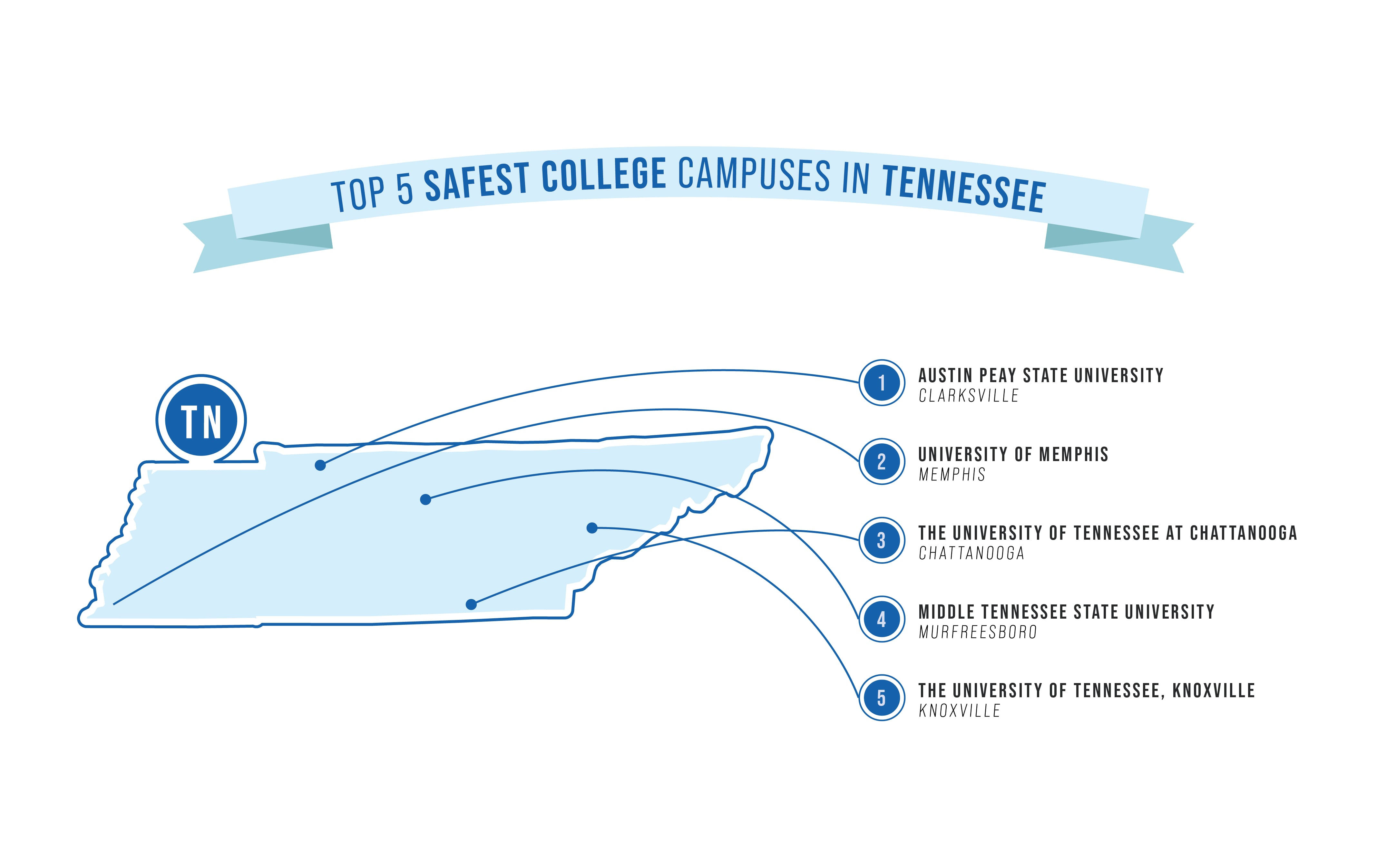 safest college campuses in TN